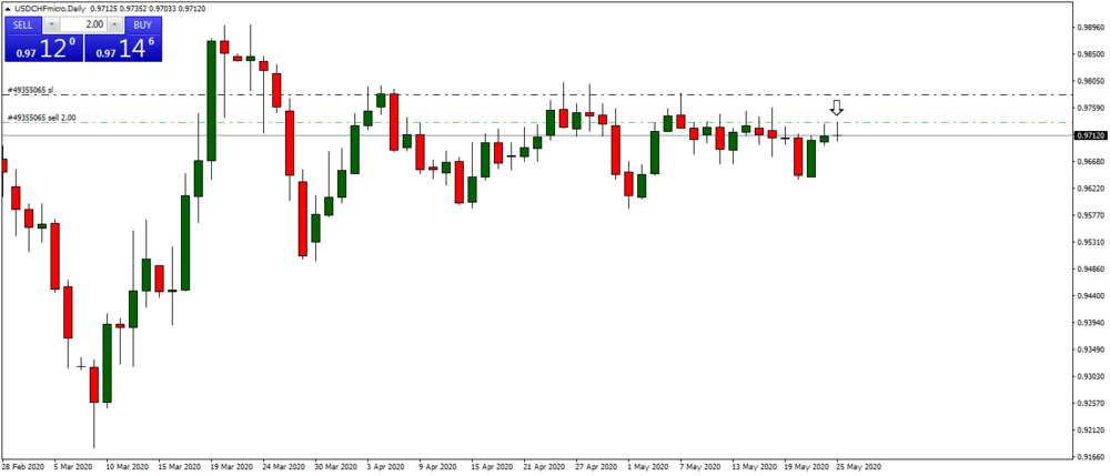 USDCHFmicroDaily.png
