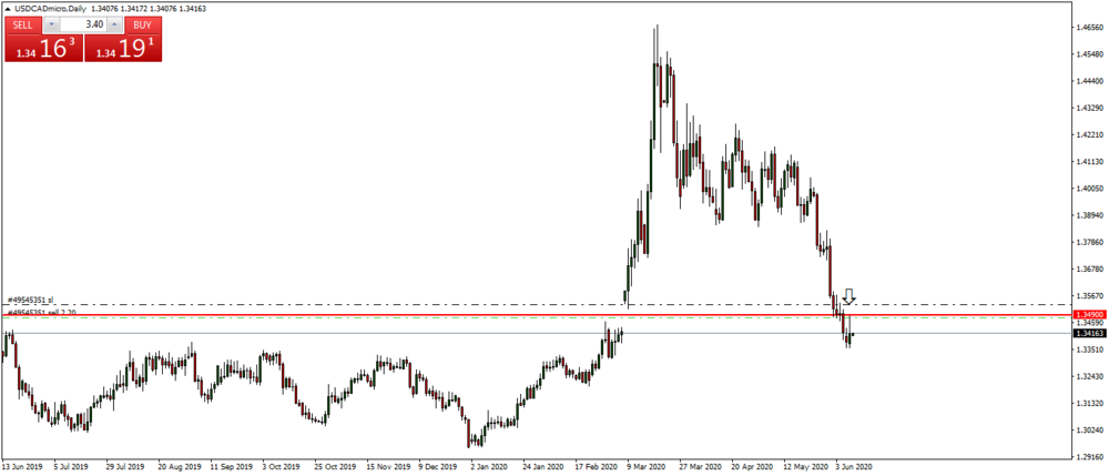USDCADmicroDaily.png